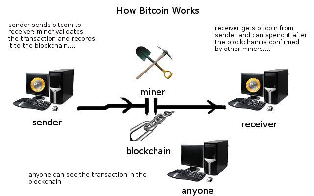bitcoin php