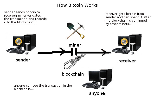 How Bitcoin Works flow chart