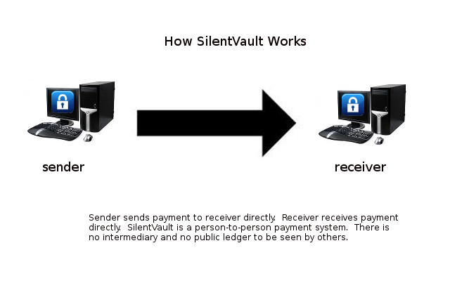 How SilentVault works